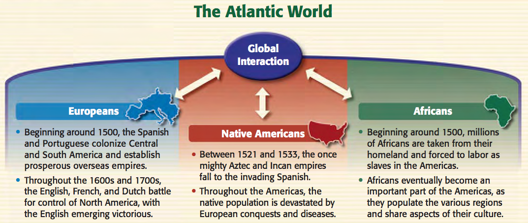 The Columbian Exchange And Global Trade Destiny English